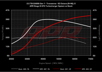 20_tsi_trans_s0_vs_s3gtx_93_cc