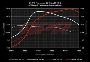 25tfsi_trans_s0_vs_s3_93_cc